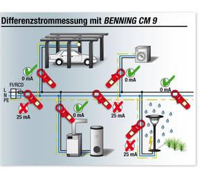 BENNING CM 9 Leckstromzange mit 1 μA Auflösung