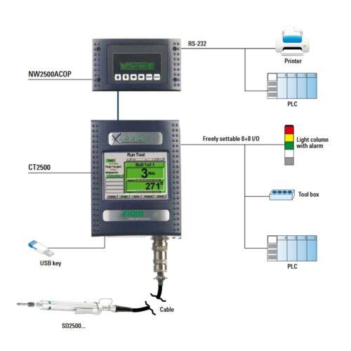 X-PAQ computergesteuerte Verschraubungssysteme